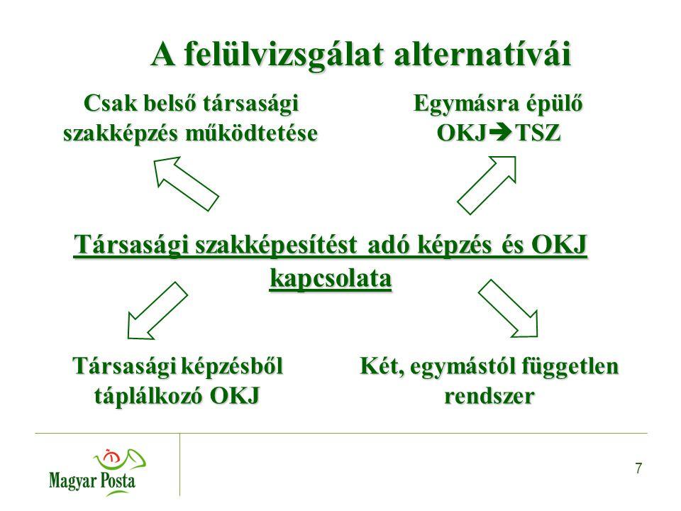 7 A felülvizsgálat alternatívái A felülvizsgálat alternatívái Társasági szakképesítést adó képzés és OKJ kapcsolata Csak belső társasági szakképzés működtetése Egymásra épülő OKJ  TSZ Társasági képzésből táplálkozó OKJ Két, egymástól független rendszer
