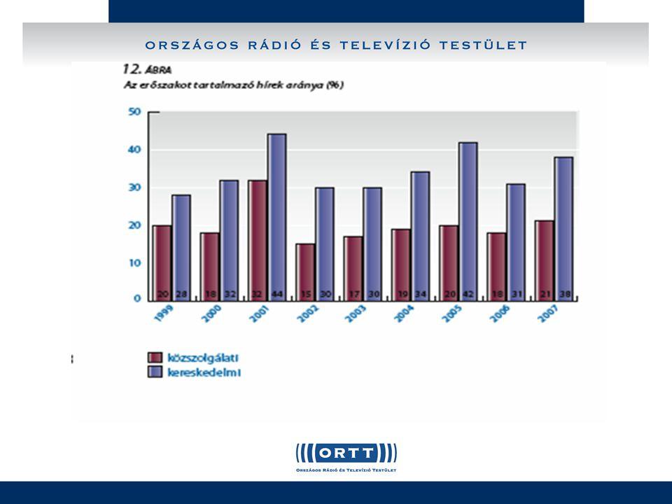 Példák a szankcionált filmek ismételt sugárzására szankcionált csatorna szankcionált adásnap javasolt kategóriaúj adásúj kategóriamegoldás 12 majomV 2004.04.23 3 2005.07.10 3T helyes kategória Amerikai szépségT 2003.06.09 3 2005.11.07 4T magasabb kategória Balkán F 2004.05.11 3 2005.02.12 3F helyes kategória Cyborg, a robotnőV 2003.01.03 4 2005.05.02 2V vágott verzió Dzsungelháborúh 2004.06.06 4 2005.08.10 3RTL vágott verzió Gyilkosság BostonbanV 2004.03.19 3 2005.09.26 3Via helyes kategória Hétköznapi életV 2003.04.04 4 2005.02.08 2Via vágott verzió InfernoRTL 2004.07.23 4 2005.09.21 4T helyes kategória Ronda ügyT 2003.03.29 4 2005.09.25 4T helyes kategória TúsztörténetF 2005.04.13 3 2005.09.26 3F helyes kategória