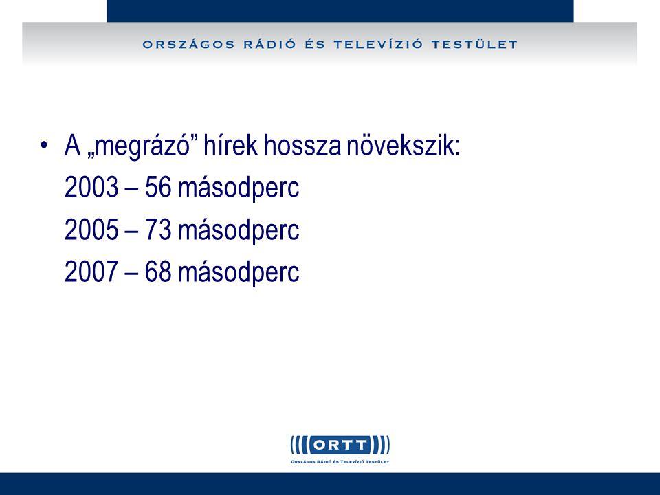 """A """"megrázó hírek hossza növekszik: 2003 – 56 másodperc 2005 – 73 másodperc 2007 – 68 másodperc"""