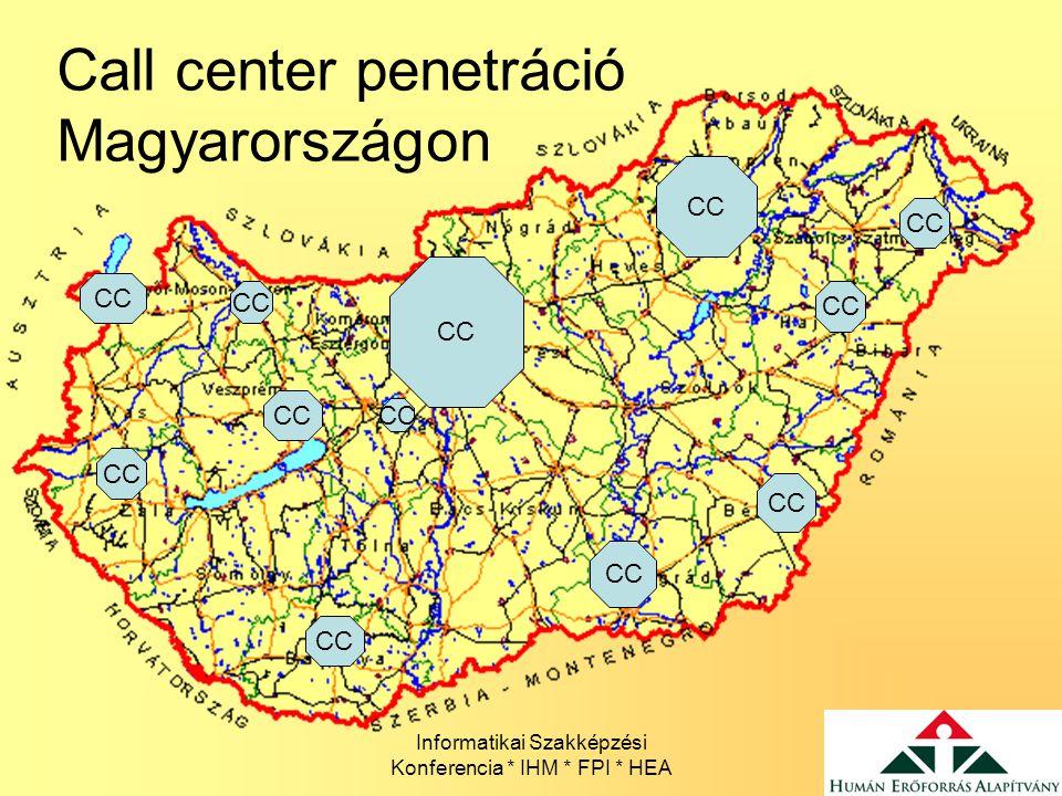 Informatikai Szakképzési Konferencia * IHM * FPI * HEA Call center penetráció Magyarországon CC