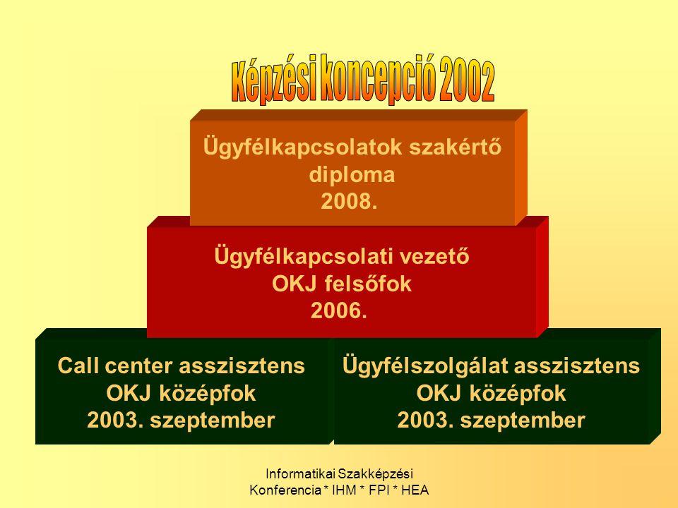 Informatikai Szakképzési Konferencia * IHM * FPI * HEA Call center asszisztens OKJ középfok 2003. szeptember Ügyfélszolgálat asszisztens OKJ középfok
