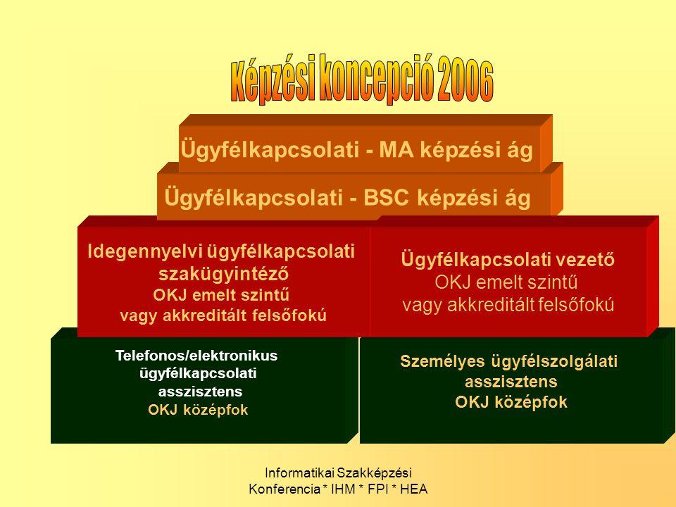 Informatikai Szakképzési Konferencia * IHM * FPI * HEA Telefonos/elektronikus ügyfélkapcsolati asszisztens OKJ középfok Személyes ügyfélszolgálati ass