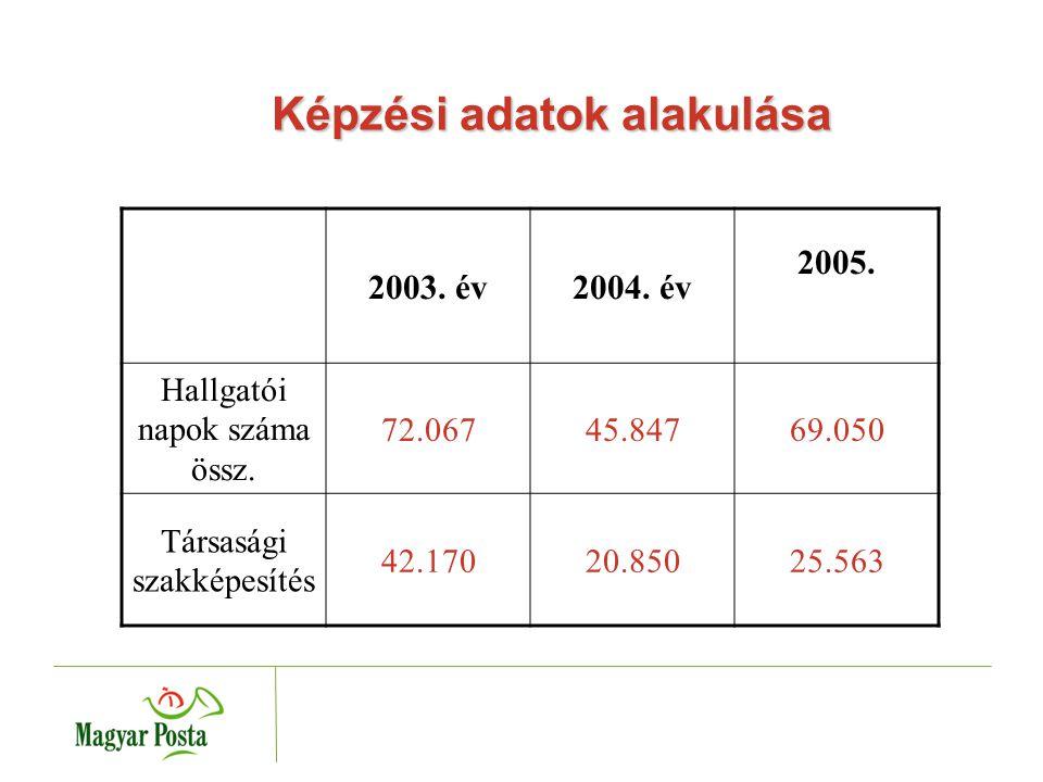 Képzési adatok alakulása 2003. év2004. év 2005. Hallgatói napok száma össz.