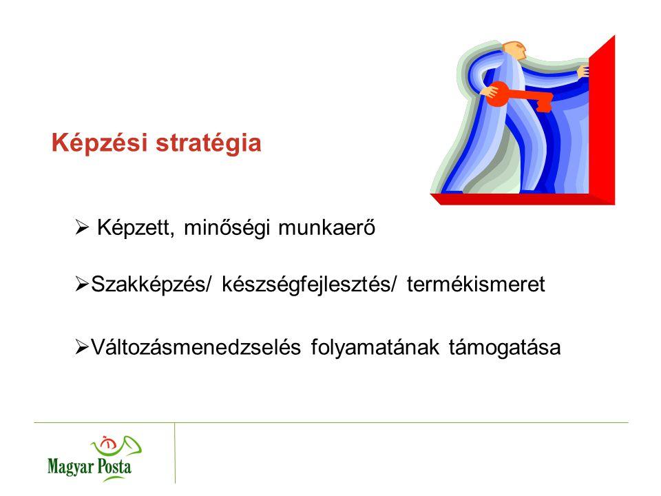 Képzési stratégia  Szakképzés/ készségfejlesztés/ termékismeret  Változásmenedzselés folyamatának támogatása  Képzett, minőségi munkaerő