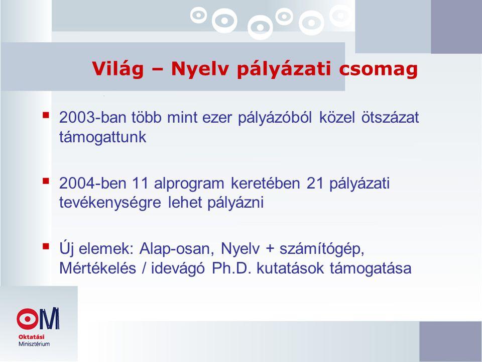Világ – Nyelv pályázati csomag  2003-ban több mint ezer pályázóból közel ötszázat támogattunk  2004-ben 11 alprogram keretében 21 pályázati tevékenységre lehet pályázni  Új elemek: Alap-osan, Nyelv + számítógép, Mértékelés / idevágó Ph.D.