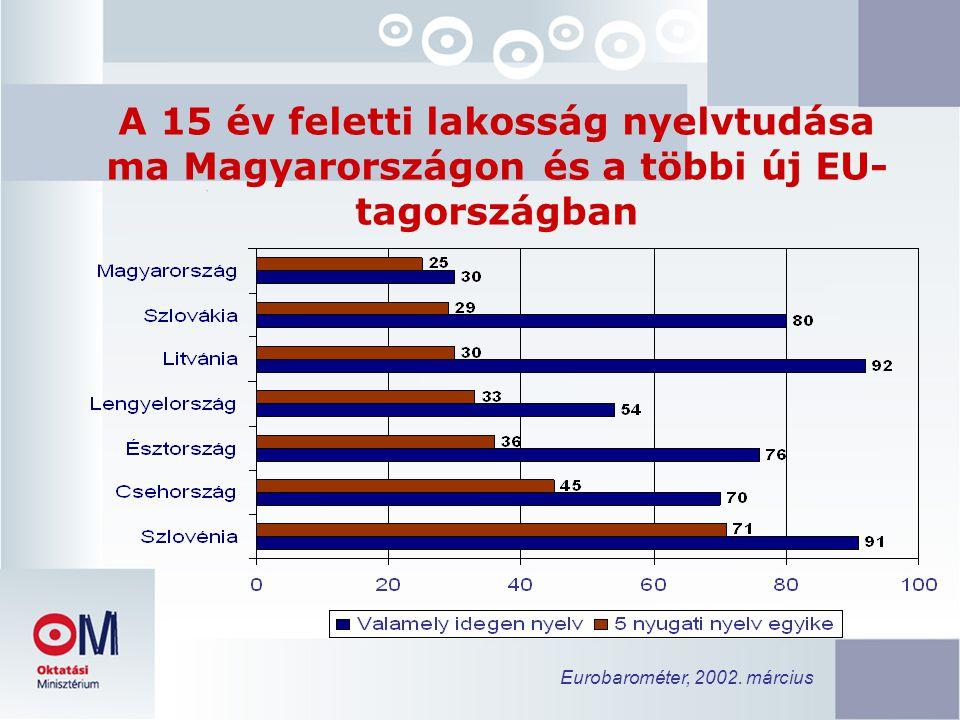 A 15 év feletti lakosság nyelvtudása ma Magyarországon és a többi új EU- tagországban Eurobarométer, 2002.