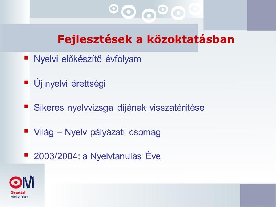 Fejlesztések a közoktatásban  Nyelvi előkészítő évfolyam  Új nyelvi érettségi  Sikeres nyelvvizsga díjának visszatérítése  Világ – Nyelv pályázati csomag  2003/2004: a Nyelvtanulás Éve