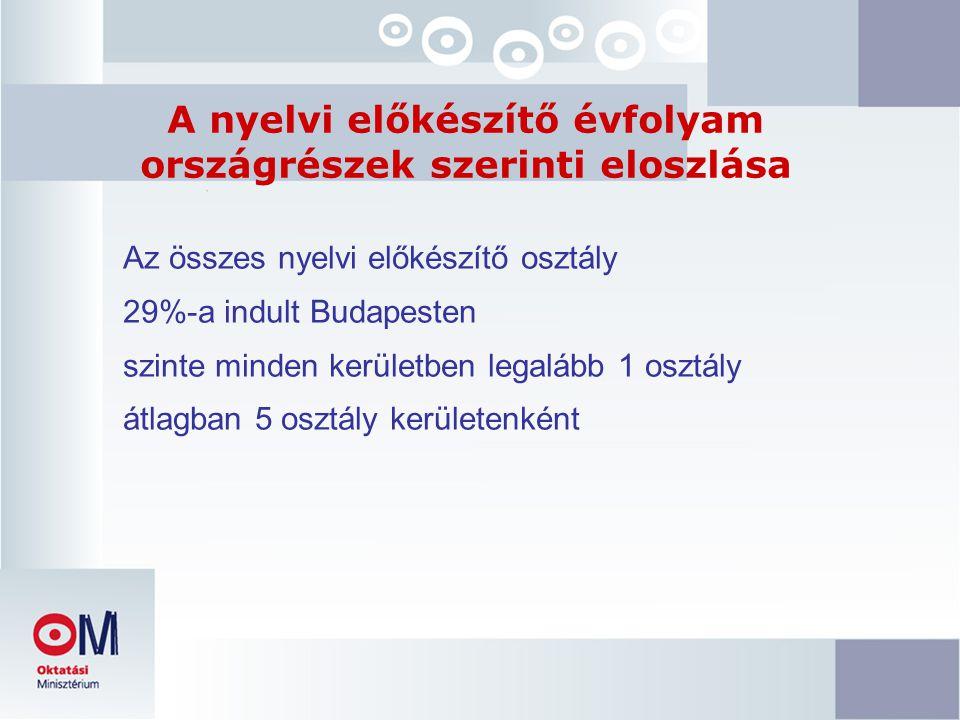 A nyelvi előkészítő évfolyam országrészek szerinti eloszlása Az összes nyelvi előkészítő osztály 29%-a indult Budapesten szinte minden kerületben legalább 1 osztály átlagban 5 osztály kerületenként