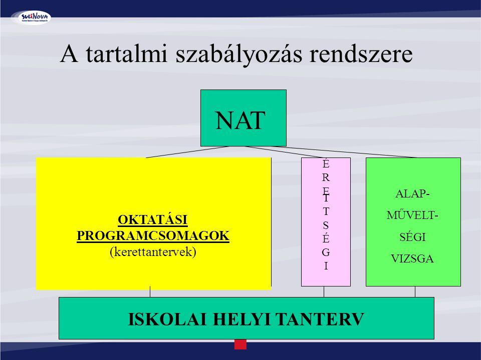 A tartalmi szabályozás rendszere NAT OKTATÁSI PROGRAMCSOMAGOK (kerettantervek) ÉRETTSÉGIÉRETTSÉGI ALAP- MŰVELT- SÉGI VIZSGA ISKOLAI HELYI TANTERV