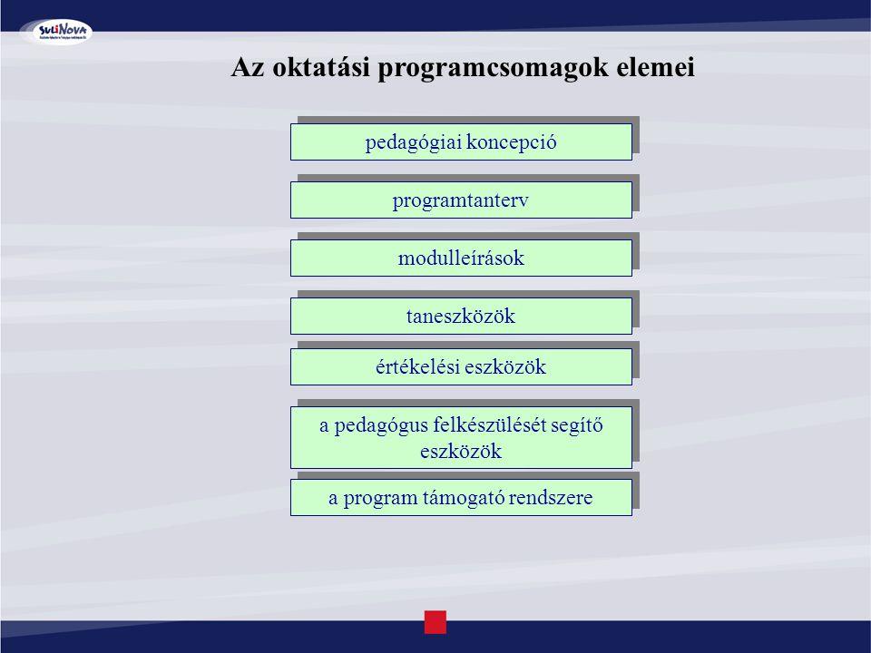 Az oktatási programcsomagok elemei pedagógiai koncepció programtanterv modulleírások taneszközök értékelési eszközök a pedagógus felkészülését segítő eszközök a program támogató rendszere