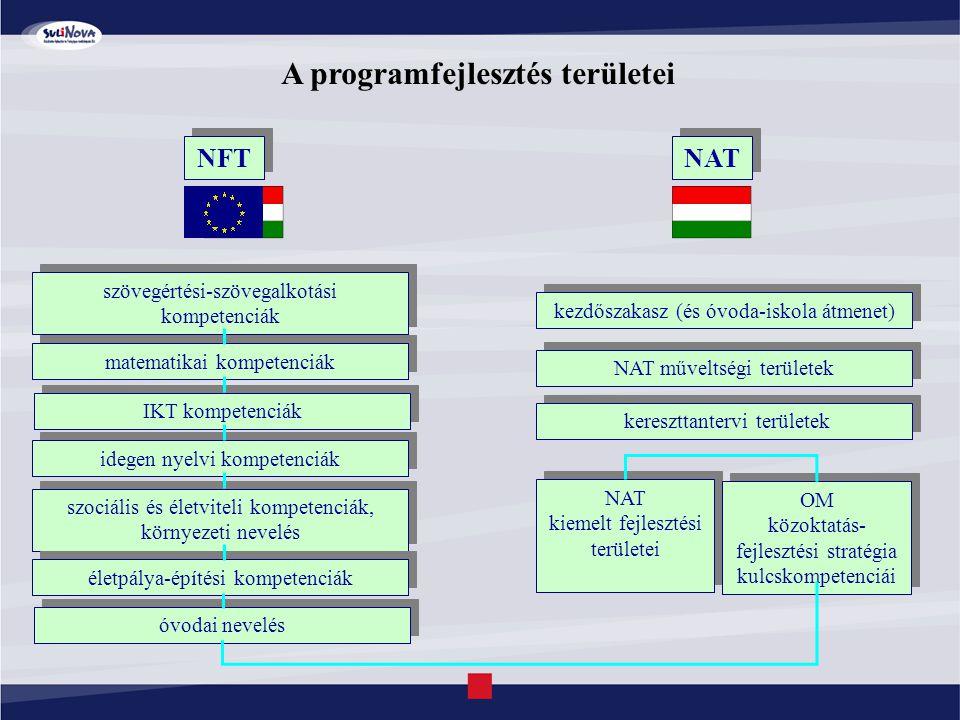A programfejlesztés területei NFT NAT szövegértési-szövegalkotási kompetenciák matematikai kompetenciák IKT kompetenciák idegen nyelvi kompetenciák szociális és életviteli kompetenciák, környezeti nevelés életpálya-építési kompetenciák kezdőszakasz (és óvoda-iskola átmenet) NAT műveltségi területek kereszttantervi területek óvodai nevelés NAT kiemelt fejlesztési területei OM közoktatás- fejlesztési stratégia kulcskompetenciái