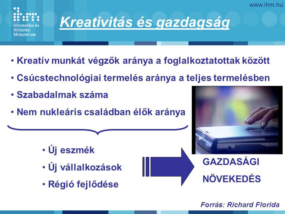www.ihm.hu Kreatív munkát végzők aránya a foglalkoztatottak között Csúcstechnológiai termelés aránya a teljes termelésben Szabadalmak száma Nem nukleá