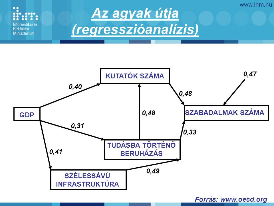 www.ihm.hu Az agyak útja (regresszióanalízis) SZABADALMAK SZÁMA TUDÁSBA TÖRTÉNŐ BERUHÁZÁS KUTATÓK SZÁMA SZÉLESSÁVÚ INFRASTRUKTÚRA GDP 0,47 0,48 0,33 0