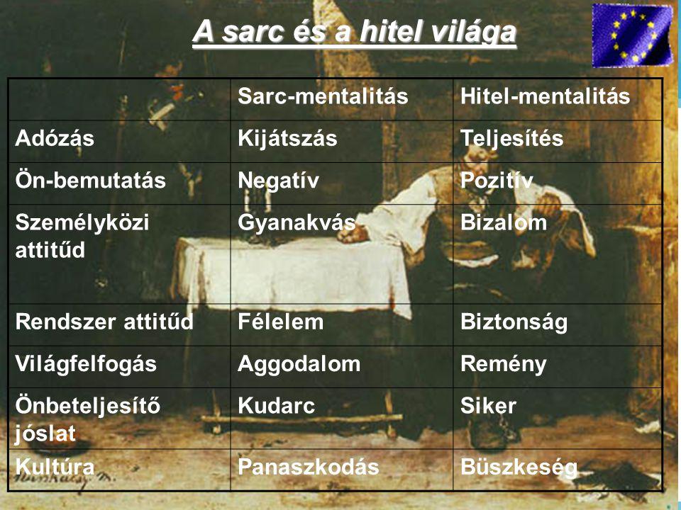 www.ihm.hu Sarc-mentalitásHitel-mentalitás AdózásKijátszásTeljesítés Ön-bemutatásNegatívPozitív Személyközi attitűd GyanakvásBizalom Rendszer attitűdF