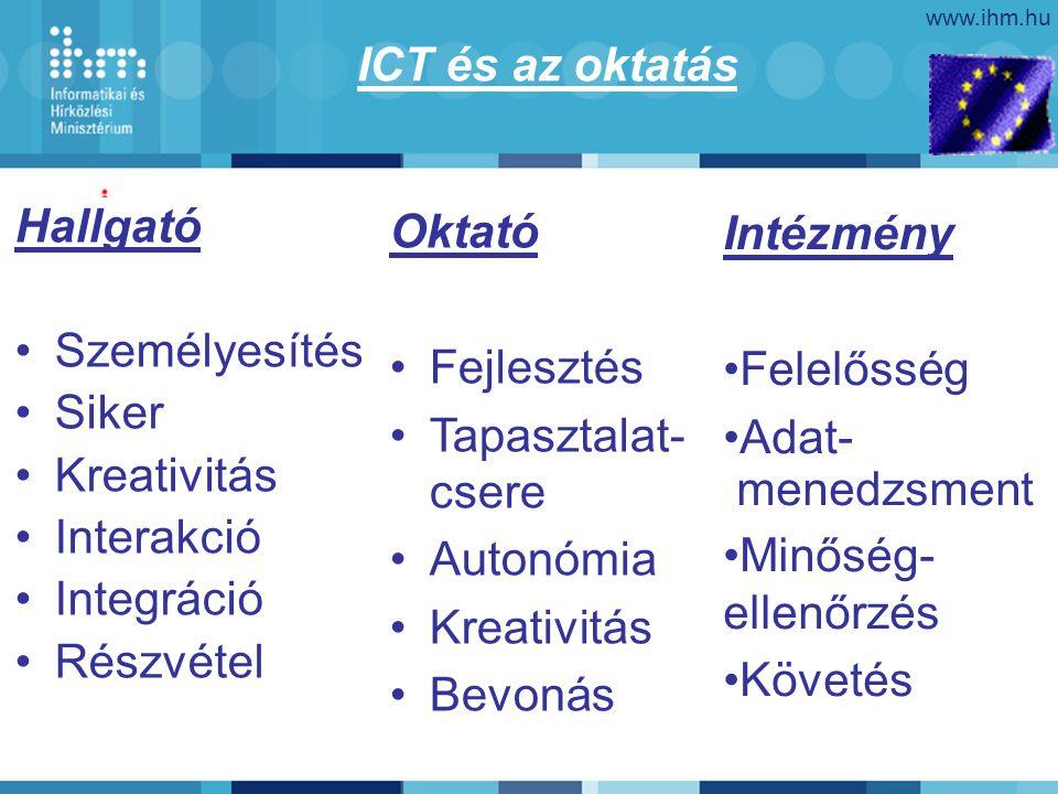 www.ihm.hu Hallgató Személyesítés Siker Kreativitás Interakció Integráció Részvétel ICT és az oktatás Oktató Fejlesztés Tapasztalat- csere Autonómia K