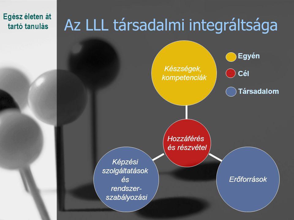 Az LLL társadalmi integráltsága Hozzáférés és részvétel Készségek, kompetenciák Képzési szolgáltatások és rendszer- szabályozási Erőforrások Egyén Cél Társadalom Egész életen át tartó tanulás
