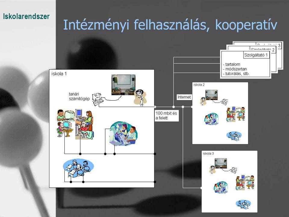 Intézményi felhasználás, kooperatív Iskolarendszer