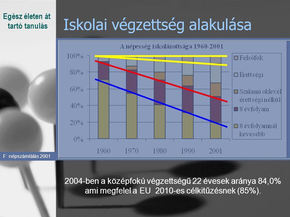 Iskolai végzettség alakulása F: népszámlálás 2001 2004-ben a középfokú végzettségű 22 évesek aránya 84,0% ami megfelel a EU 2010-es célkitűzésnek (85%).