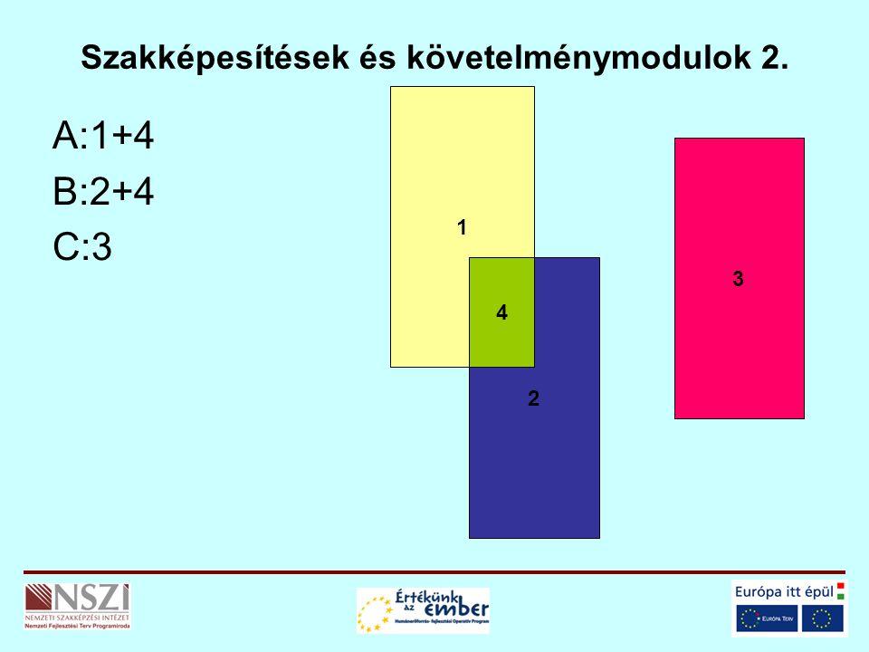Szakképesítések és követelménymodulok 2. A:1+4 B:2+4 C:3 1 2 3 4