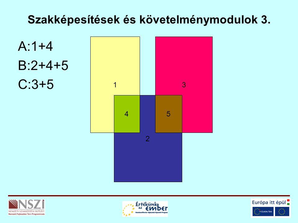 Szakképesítések és követelménymodulok 3. A:1+4 B:2+4+5 C:3+5 1 2 3 45