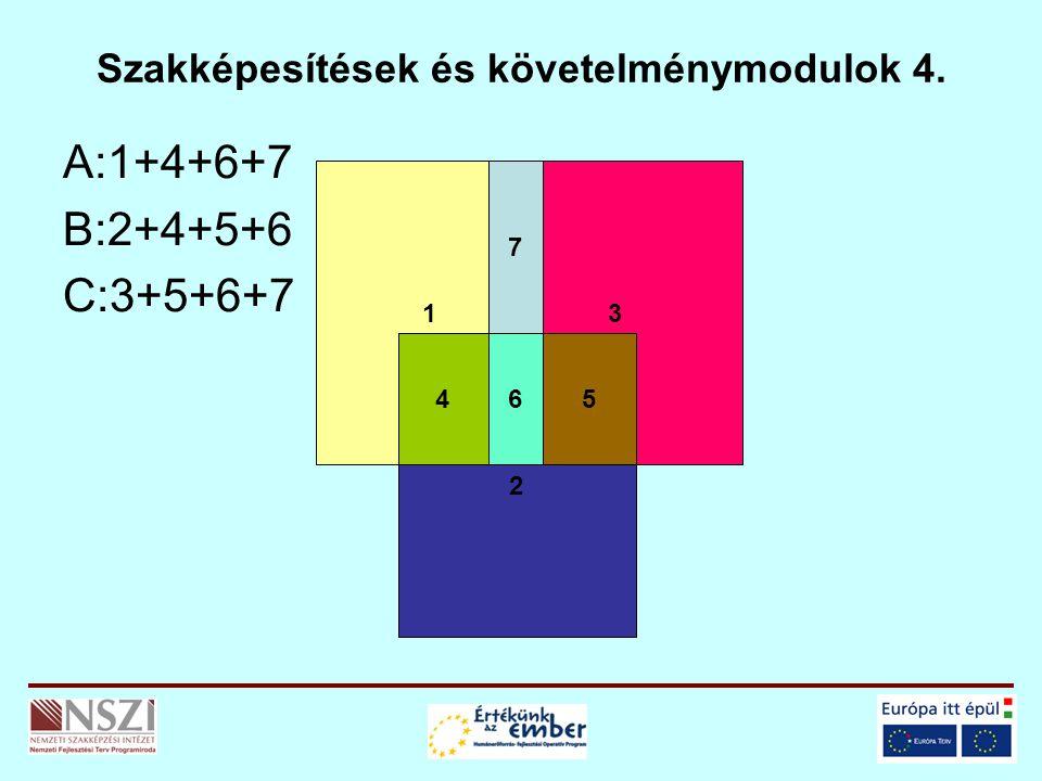 Szakképesítések és követelménymodulok 4. A:1+4+6+7 B:2+4+5+6 C:3+5+6+7 1 2 3 456 7