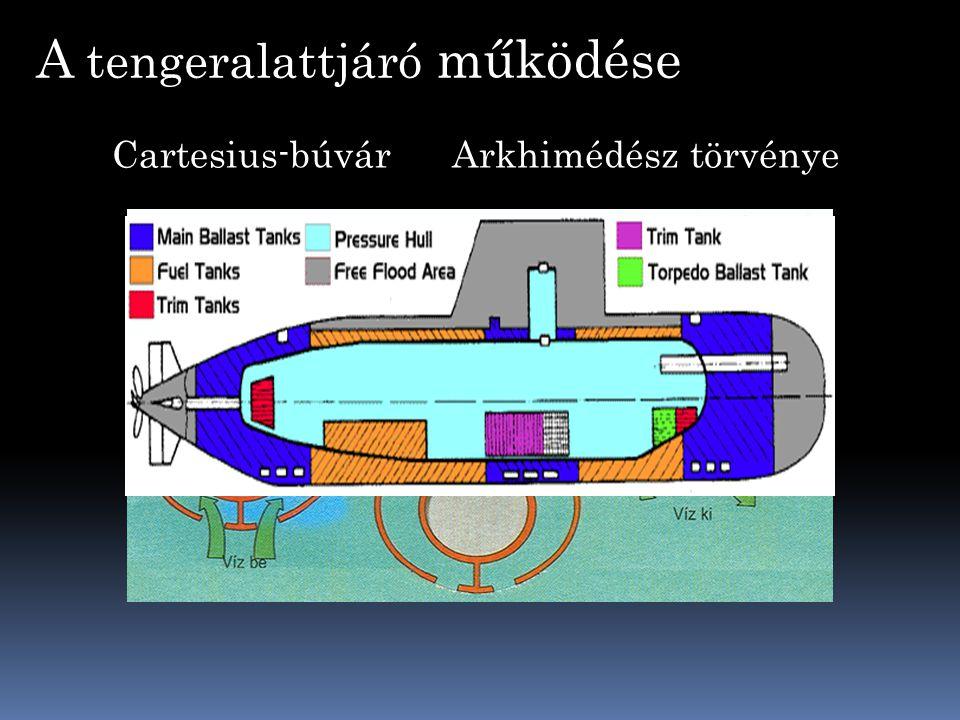 A tengeralattjáró működése Arkhimédész törvényeCartesius-búvár