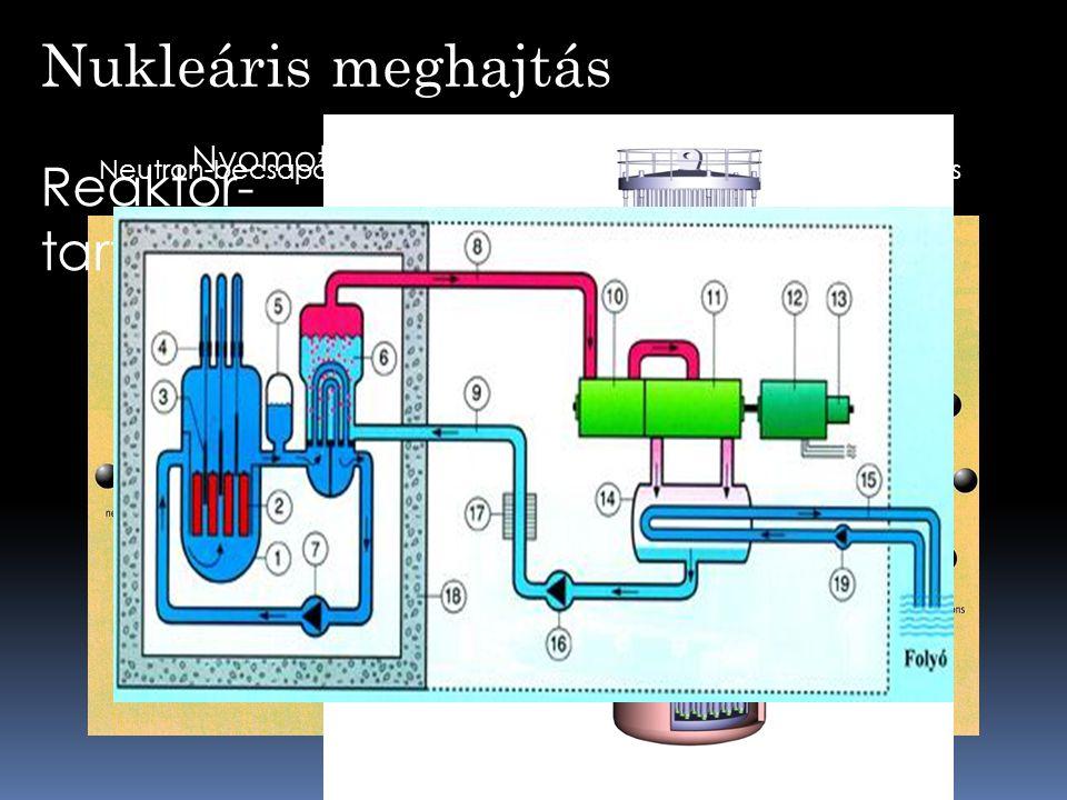 Nukleáris meghajtás Neutron-becsapódásMaghasadásEnergia kibocsátás Reaktor- tartály Nyomottvizes-reaktor