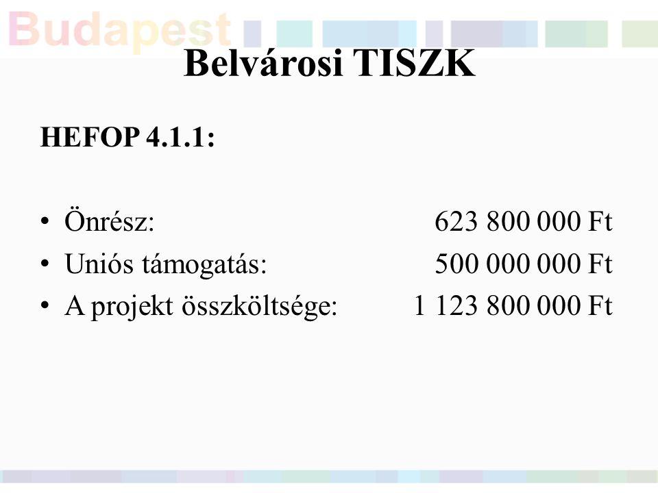 Belvárosi TISZK HEFOP 4.1.1: Önrész:623 800 000 Ft Uniós támogatás: 500 000 000 Ft A projekt összköltsége: 1 123 800 000 Ft