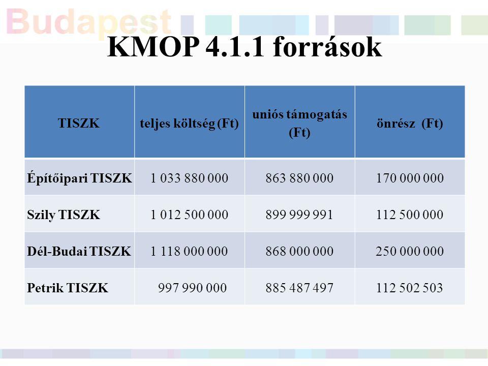 KMOP 4.1.1 források TISZK teljes költség (Ft) uniós támogatás (Ft) önrész (Ft) Építőipari TISZK1 033 880 000863 880 000170 000 000 Szily TISZK1 012 500 000899 999 991112 500 000 Dél-Budai TISZK1 118 000 000868 000 000250 000 000 Petrik TISZK 997 990 000885 487 497112 502 503