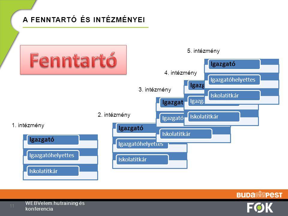 A FENNTARTÓ ÉS INTÉZMÉNYEI 11 WEBVelem.hu training és konferencia Igazgató IgazgatóhelyettesIskolatitkár Igazgató IgazgatóhelyettesIskolatitkár Igazga