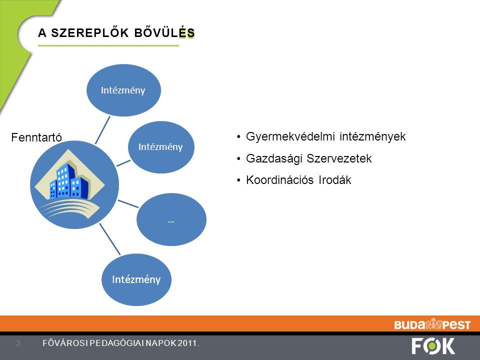 A SZEREPLŐK BŐVÜLÉS 3 FŐVÁROSI PEDAGÓGIAI NAPOK 2011. Intézmény … Fenntartó Gyermekvédelmi intézmények Gazdasági Szervezetek Koordinációs Irodák