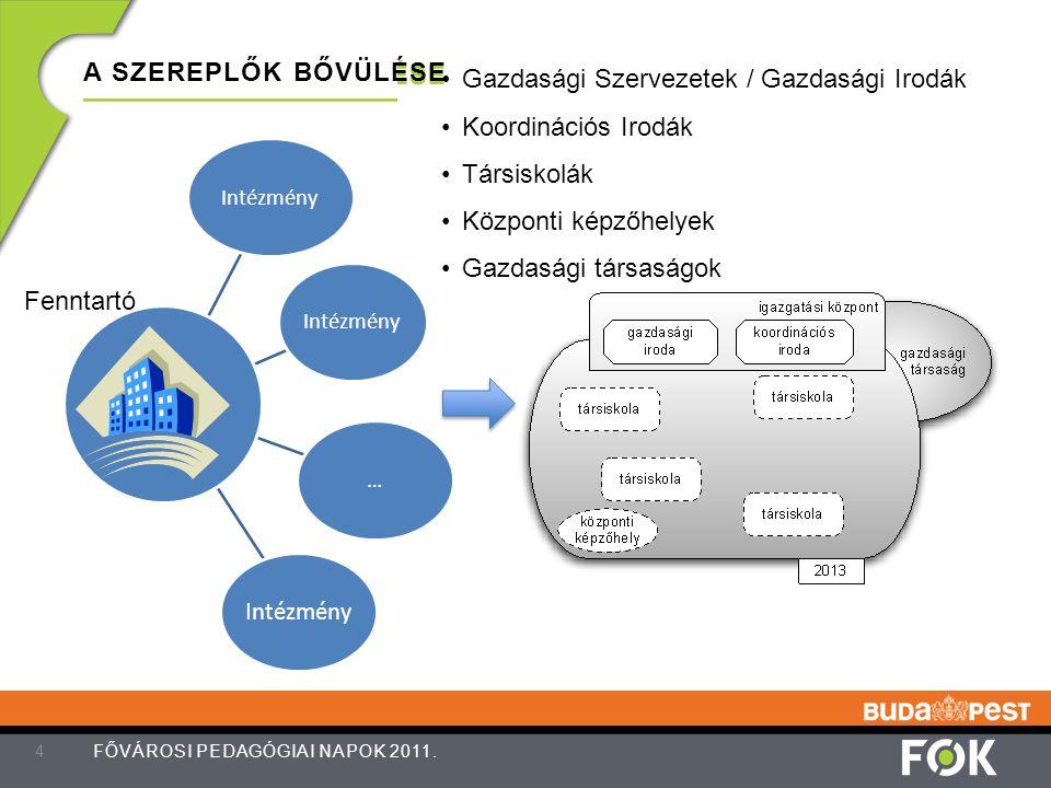 Gazdasági Szervezetek / Gazdasági Irodák Koordinációs Irodák Társiskolák Központi képzőhelyek Gazdasági társaságok A SZEREPLŐK BŐVÜLÉSE 5 FŐVÁROSI PEDAGÓGIAI NAPOK 2011.