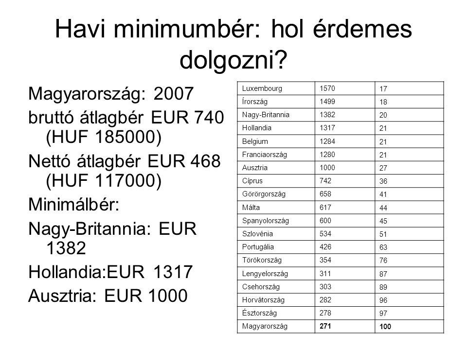 Havi minimumbér: hol érdemes dolgozni? Magyarország: 2007 bruttó átlagbér EUR 740 (HUF 185000) Nettó átlagbér EUR 468 (HUF 117000) Minimálbér: Nagy-Br