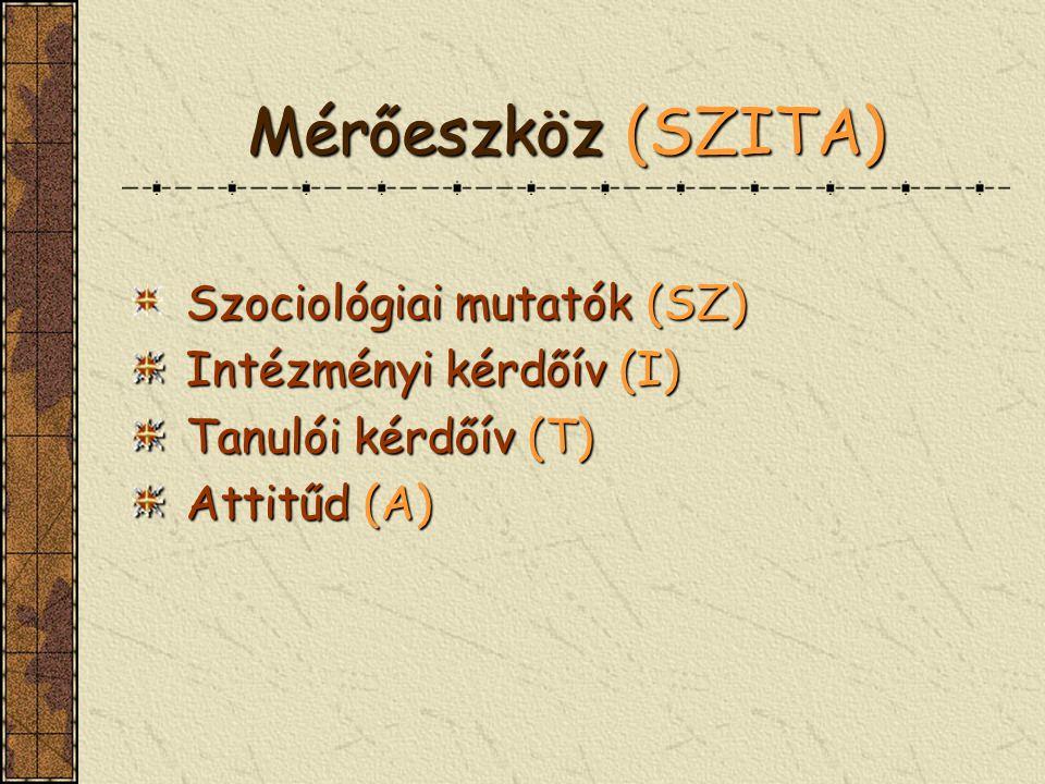 Mérőeszköz(SZITA) Mérőeszköz (SZITA) Szociológiai mutatók (SZ) Intézményi kérdőív (I) Intézményi kérdőív (I) Tanulói kérdőív (T) Tanulói kérdőív (T) Attitűd (A) Attitűd (A)