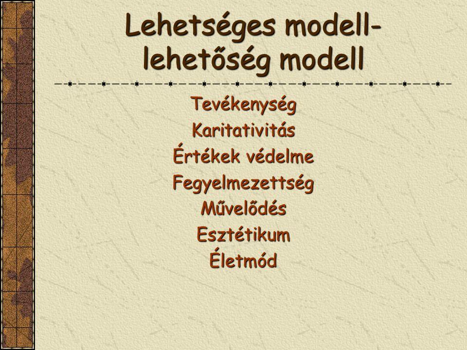 Lehetséges modell- lehetőség modell TevékenységKaritativitás Értékek védelme FegyelmezettségMűvelődésEsztétikumÉletmód
