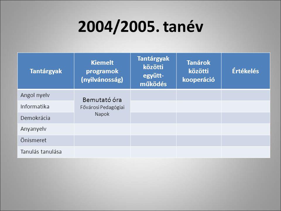 2004/2005.