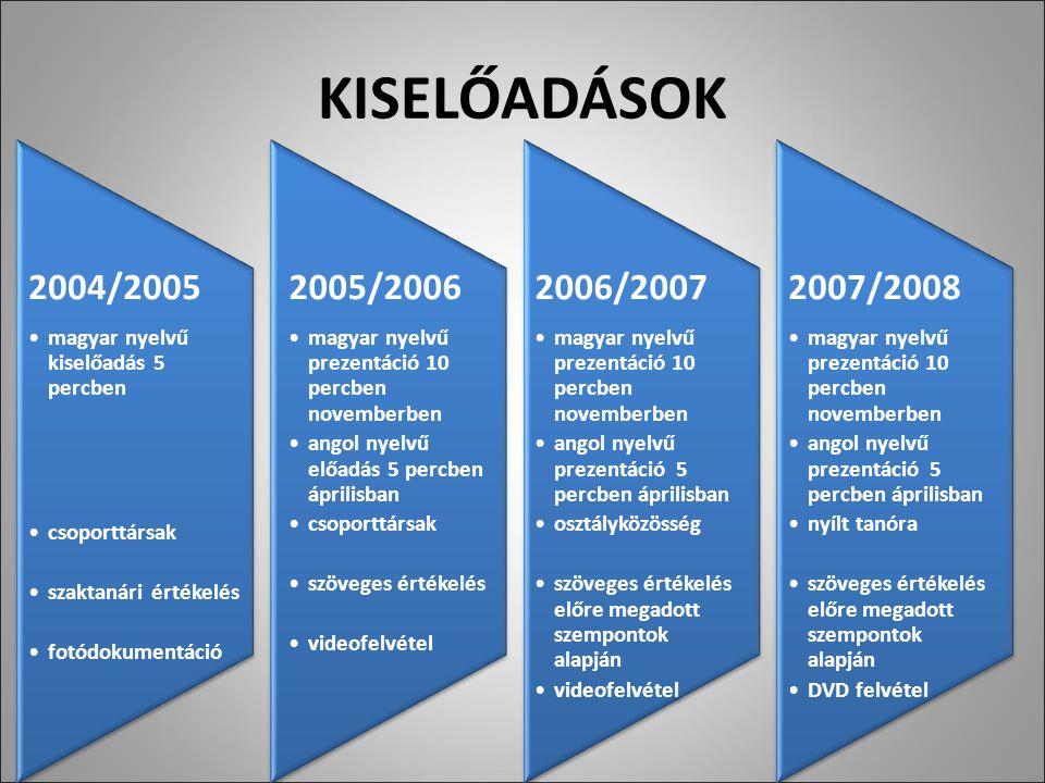 KISELŐADÁSOK 2004/2005 magyar nyelvű kiselőadás 5 percben csoporttársak szaktanári értékelés fotódokumentáció 2005/2006 magyar nyelvű prezentáció 10 percben novemberben angol nyelvű előadás 5 percben áprilisban csoporttársak szöveges értékelés videofelvétel 2006/2007 magyar nyelvű prezentáció 10 percben novemberben angol nyelvű prezentáció 5 percben áprilisban osztályközösség szöveges értékelés előre megadott szempontok alapján videofelvétel 2007/2008 magyar nyelvű prezentáció 10 percben novemberben angol nyelvű prezentáció 5 percben áprilisban nyílt tanóra szöveges értékelés előre megadott szempontok alapján DVD felvétel