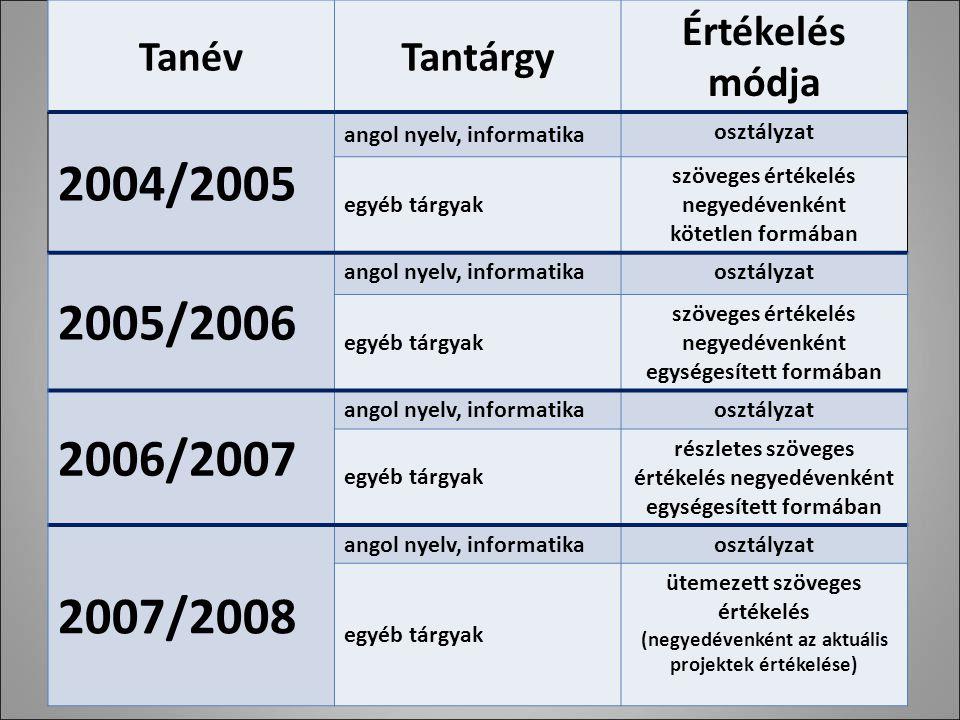 TanévTantárgy Értékelés módja 2004/2005 angol nyelv, informatika osztályzat egyéb tárgyak szöveges értékelés negyedévenként kötetlen formában 2005/2006 angol nyelv, informatikaosztályzat egyéb tárgyak szöveges értékelés negyedévenként egységesített formában 2006/2007 angol nyelv, informatikaosztályzat egyéb tárgyak részletes szöveges értékelés negyedévenként egységesített formában 2007/2008 angol nyelv, informatikaosztályzat egyéb tárgyak ütemezett szöveges értékelés (negyedévenként az aktuális projektek értékelése)