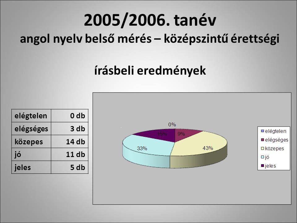 2005/2006.