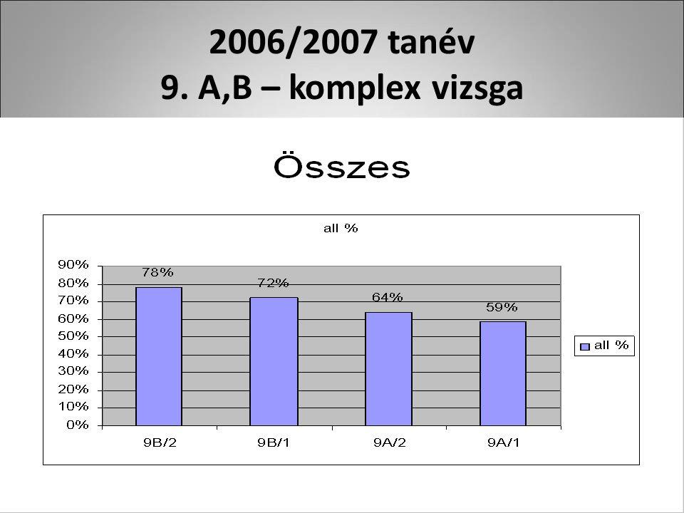 2006/2007 tanév 9. A,B – komplex vizsga