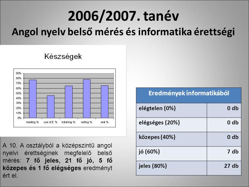 2006/2007.