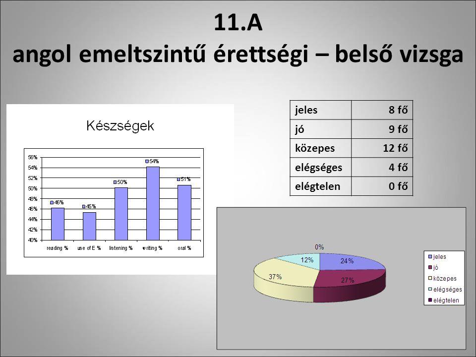 11.A angol emeltszintű érettségi – belső vizsga jeles8 fő jó9 fő közepes12 fő elégséges4 fő elégtelen0 fő