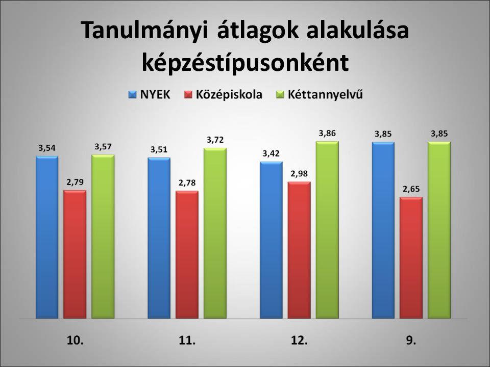 Tanulmányi átlagok alakulása képzéstípusonként