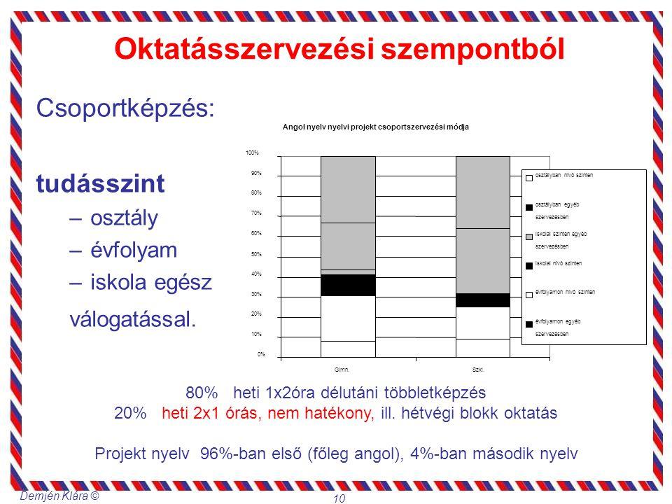 Demjén Klára © 10 Angol nyelv nyelvi projekt csoportszervezési módja 0% 10% 20% 30% 40% 50% 60% 70% 80% 90% 100% Gimn.Szki. osztályban nívó szinten os