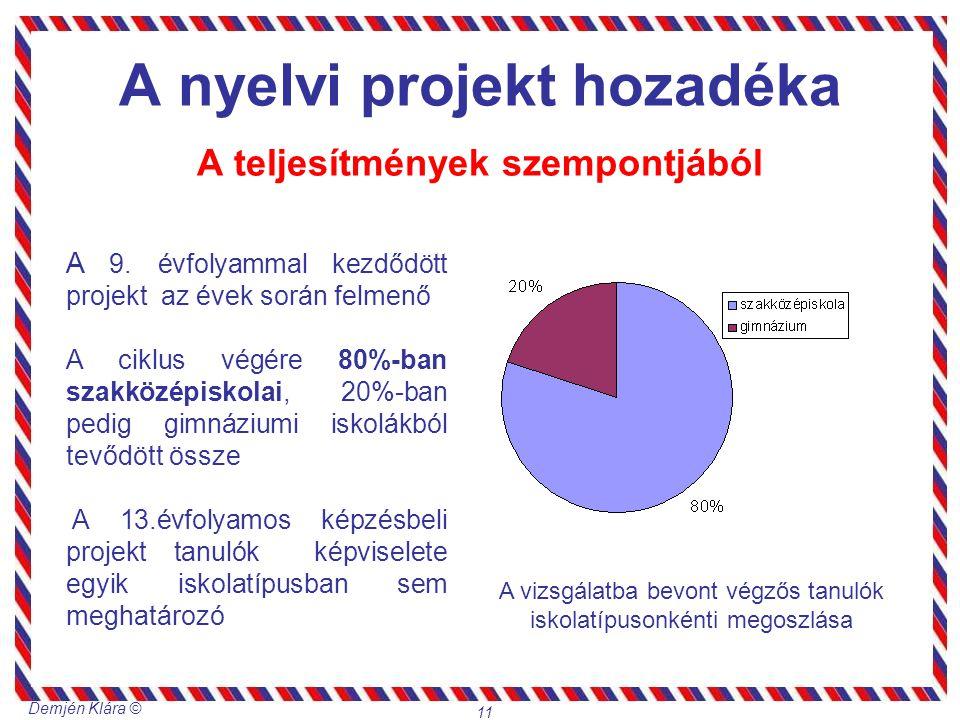 Demjén Klára © 11 A nyelvi projekt hozadéka A teljesítmények szempontjából A 9. évfolyammal kezdődött projekt az évek során felmenő A ciklus végére 80