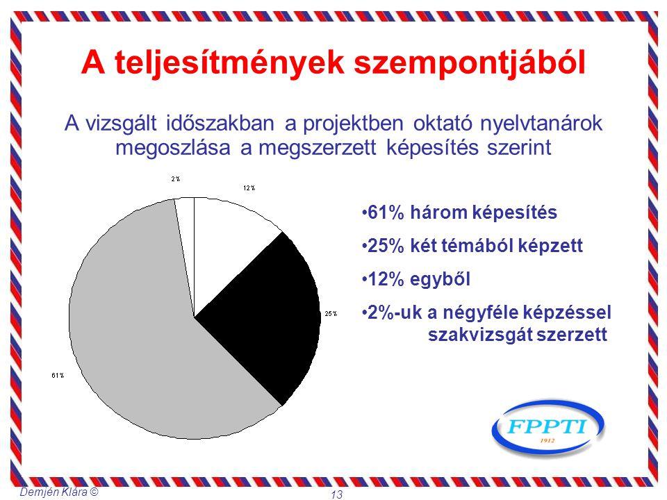 Demjén Klára © 13 A teljesítmények szempontjából A vizsgált időszakban a projektben oktató nyelvtanárok megoszlása a megszerzett képesítés szerint 61%