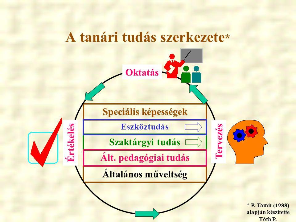 Paradigmaváltás szükségessége az oktatási folyamatban Hangsúlyeltolódás az oktatási folyamat Megváltozott tananyag-feldolgozási stratégiák Megváltozott tanári, tanulói szerepek Megváltozott prioritások a taneszközökben