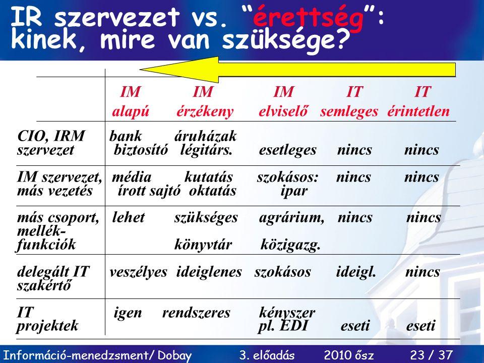 """Információ-menedzsment/ Dobay 3. előadás 2010 ősz 23 / 37 IR szervezet vs. """"érettség"""": kinek, mire van szüksége? IM IM IM IT IT alapú érzékeny elvisel"""