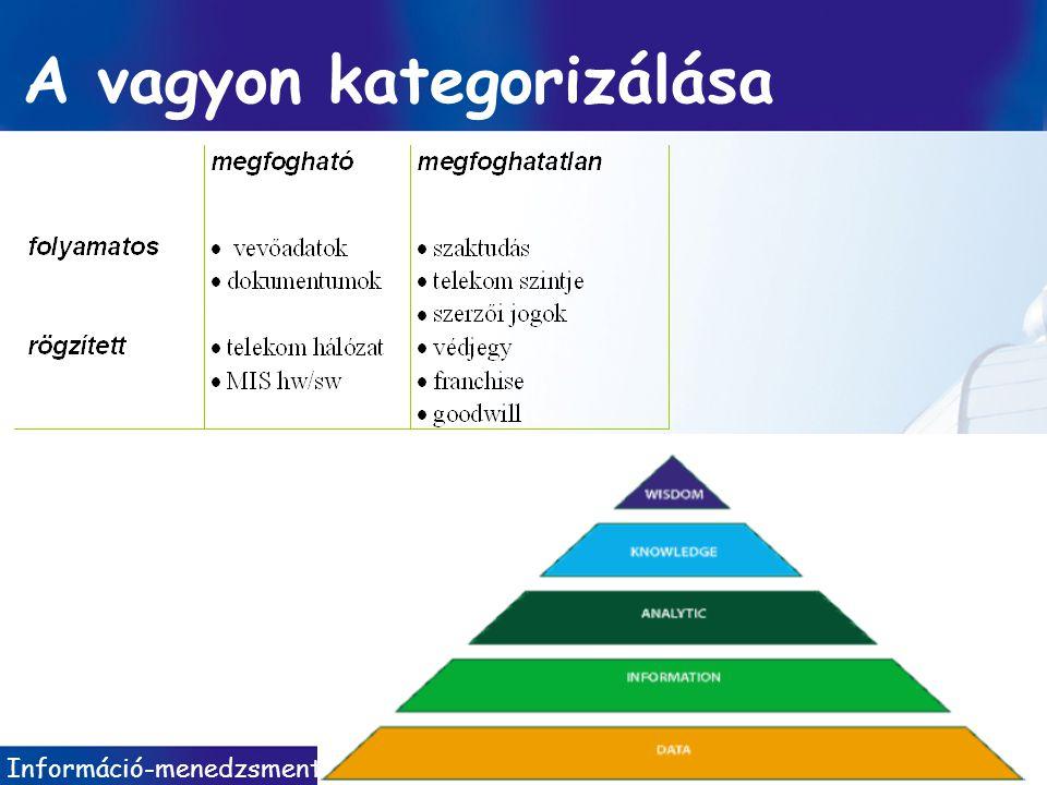 Információ-menedzsment/ Dobay 3. előadás 2010 ősz 26 / 37 A vagyon kategorizálása