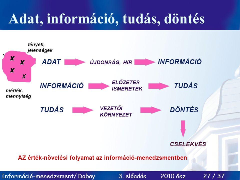 Információ-menedzsment/ Dobay 3. előadás 2010 ősz 27 / 37 Adat, információ, tudás, döntés x x x x x x x mérték, mennyiség tények, jelenségek ADAT ÚJDO